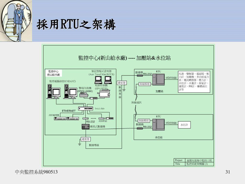 採用RTU之架構 中央監控系統980513