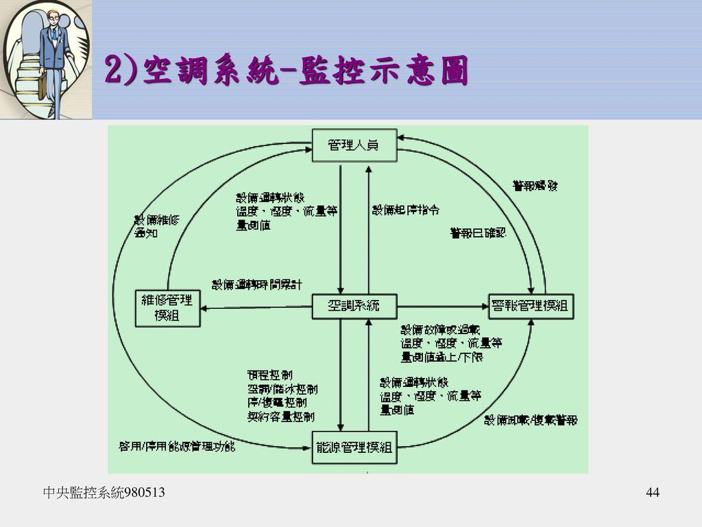 2)空調系統-監控示意圖 中央監控系統980513