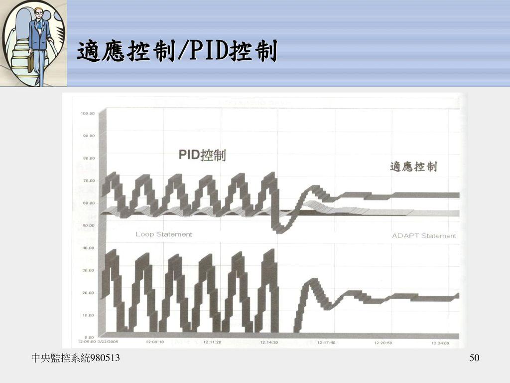 適應控制/PID控制 中央監控系統980513