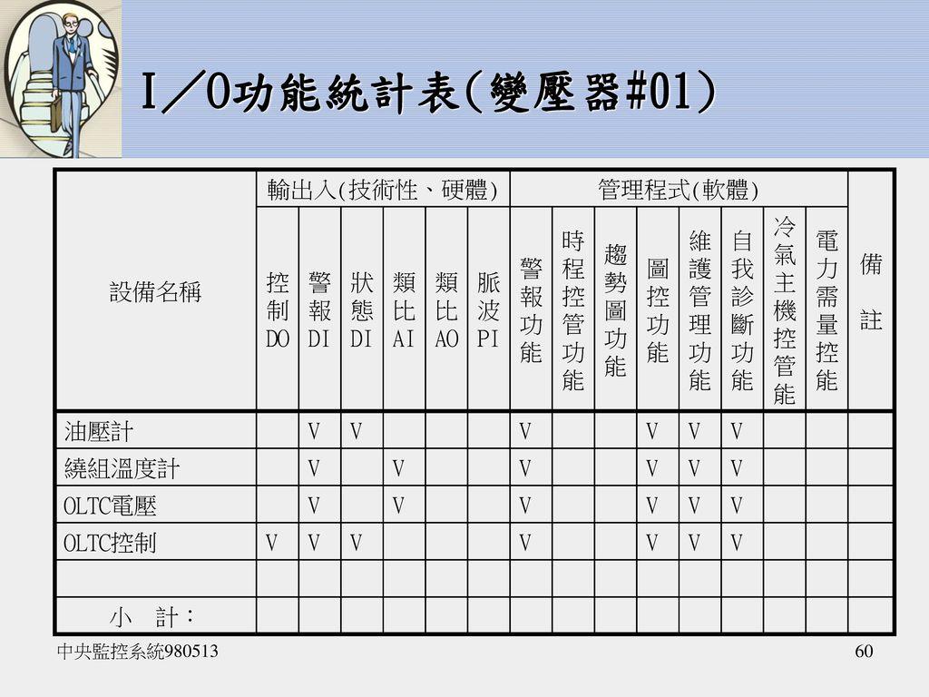 I/O功能統計表(變壓器#01) 設備名稱 輸出入(技術性、硬體) 管理程式(軟體) 備 註 控 制 DO 警 報 DI 狀 態 類 比