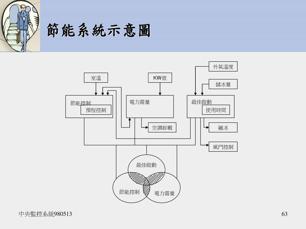 節能系統示意圖 中央監控系統980513 最佳啟動 節能控制 電力需量 室溫 KW值 儲冰量 外氣溫度 融冰 風門控制 空調卸載 使用時間