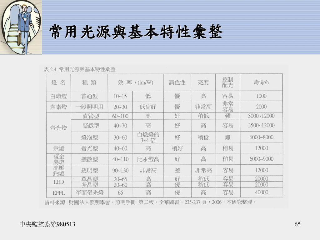 常用光源與基本特性彙整 中央監控系統980513