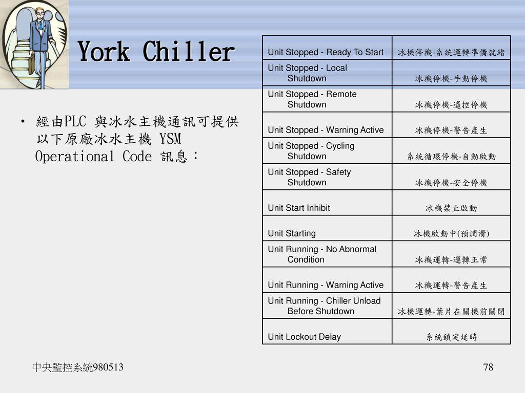 York Chiller 經由PLC 與冰水主機通訊可提供以下原廠冰水主機 YSM Operational Code 訊息: