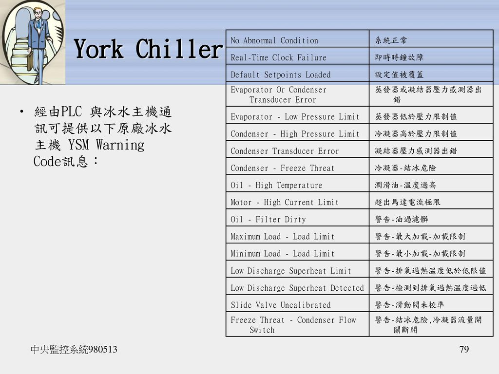 York Chiller 經由PLC 與冰水主機通訊可提供以下原廠冰水主機 YSM Warning Code訊息: 中央監控系統980513