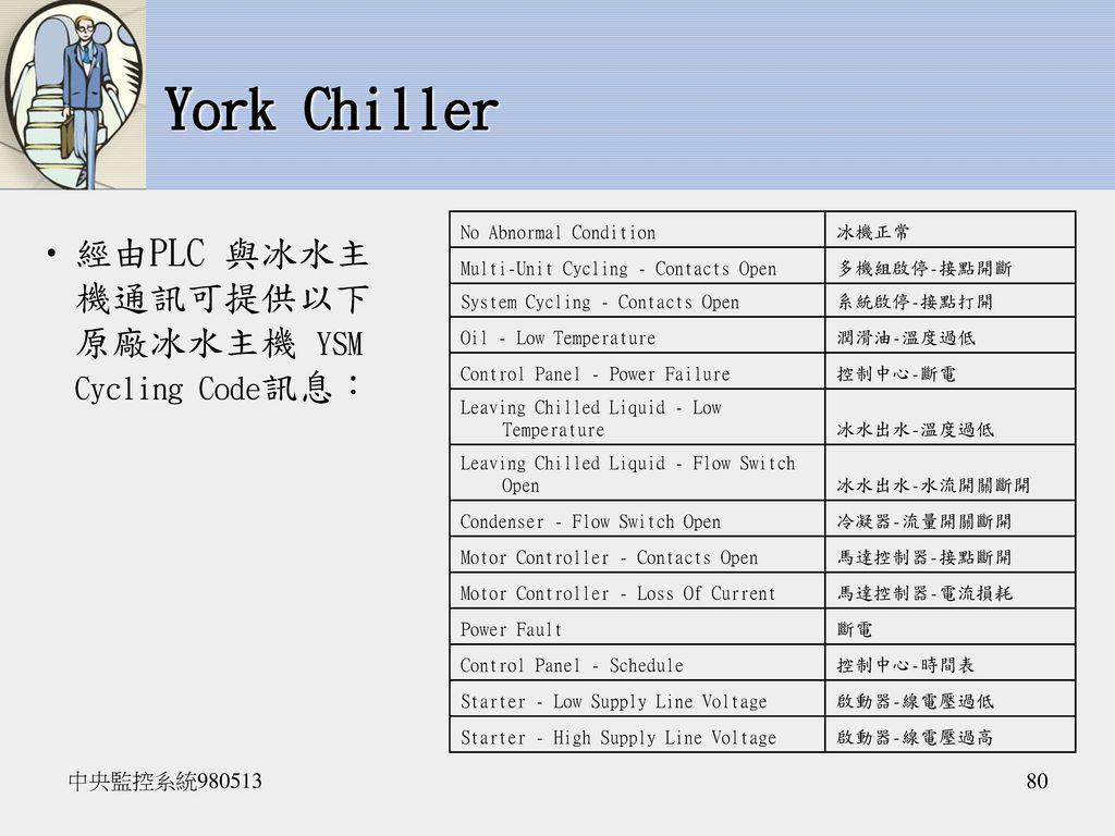 York Chiller 經由PLC 與冰水主機通訊可提供以下原廠冰水主機 YSM Cycling Code訊息: 中央監控系統980513