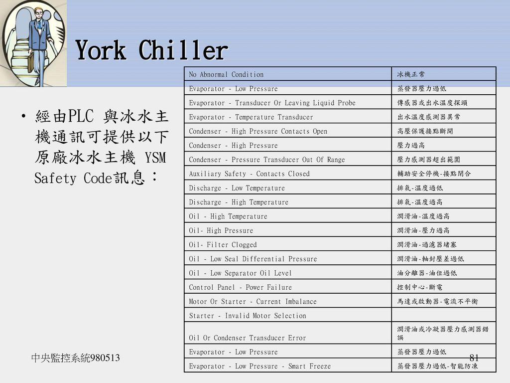 York Chiller 經由PLC 與冰水主機通訊可提供以下原廠冰水主機 YSM Safety Code訊息: 中央監控系統980513