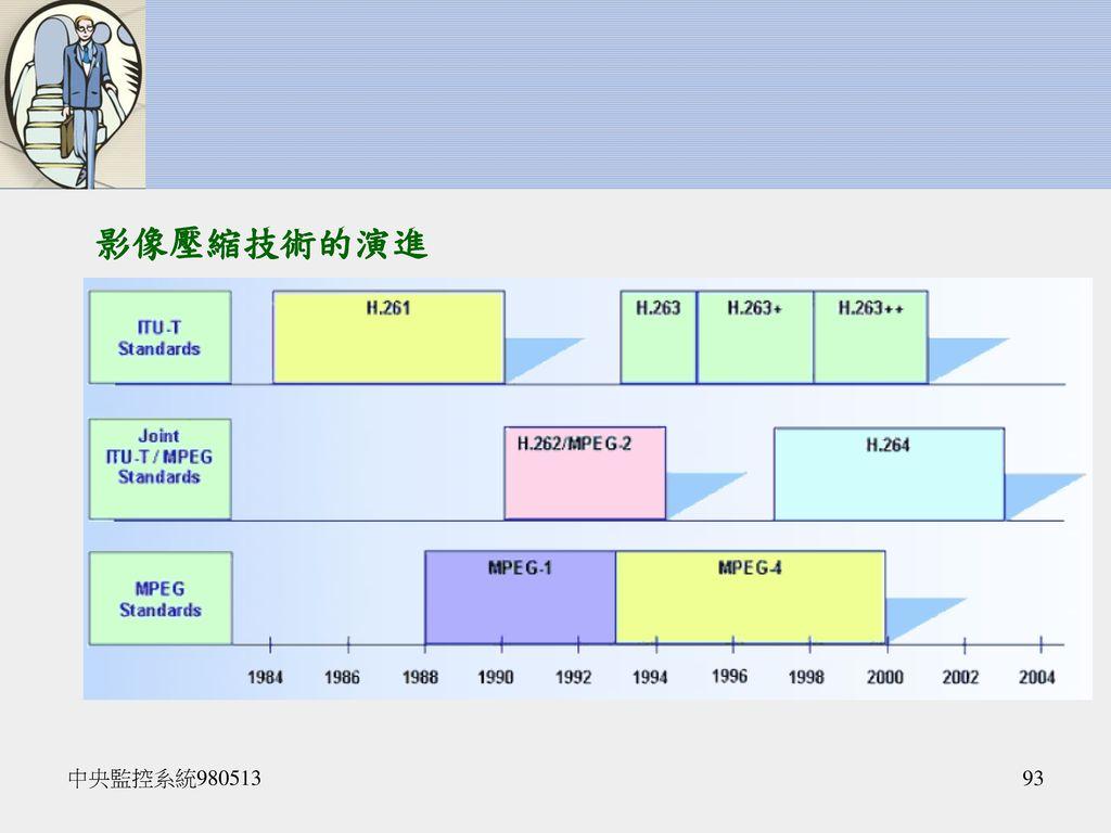影像壓縮技術的演進 Back to year 2002, GW launched the first Enterprise DVR, IDVS 1.0.