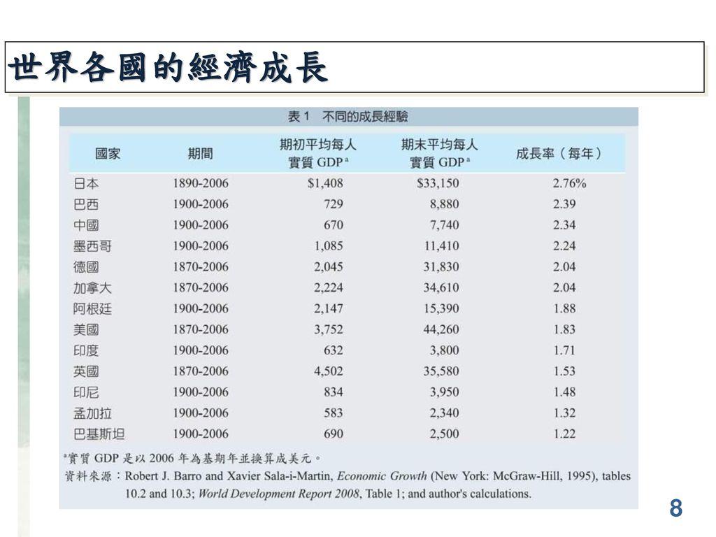 世界各國的經濟成長 8