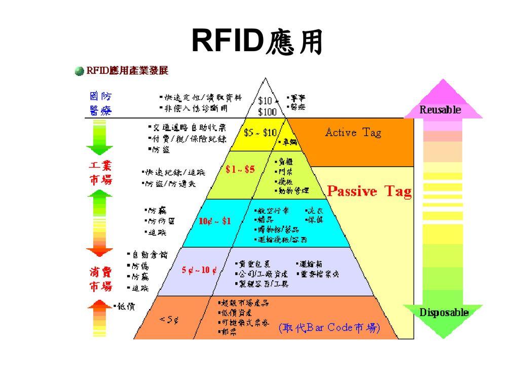 RFID應用 RFID的利用就像是將你所要的歌曲轉換成一個一個小方塊, 撥放時,將其至於撥放平台(撥放板)上.