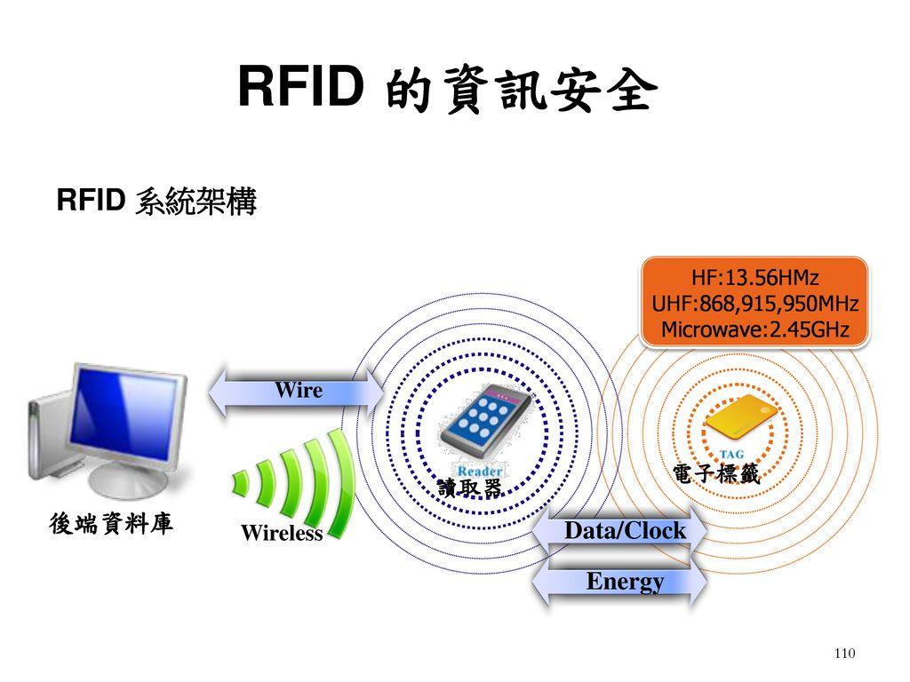 RFID 的資訊安全 RFID 系統架構 後端資料庫 Data/Clock Energy Wire 電子標籤 讀取器 Wireless