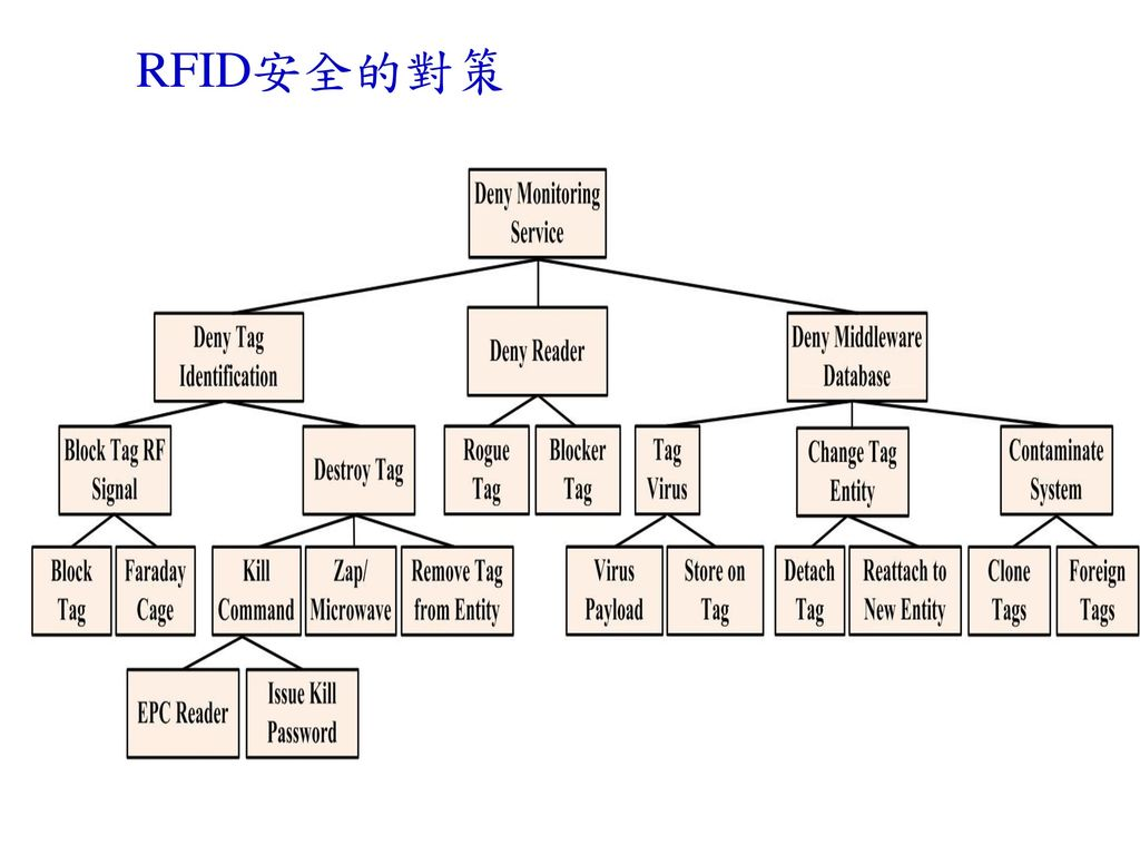 RFID安全的對策 The RFID tag itself: Some levels of security can be built into the tag, with obvious.