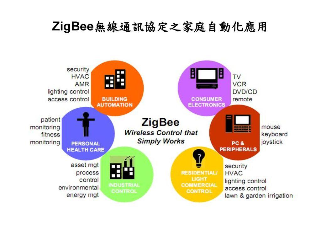 ZigBee無線通訊協定之家庭自動化應用