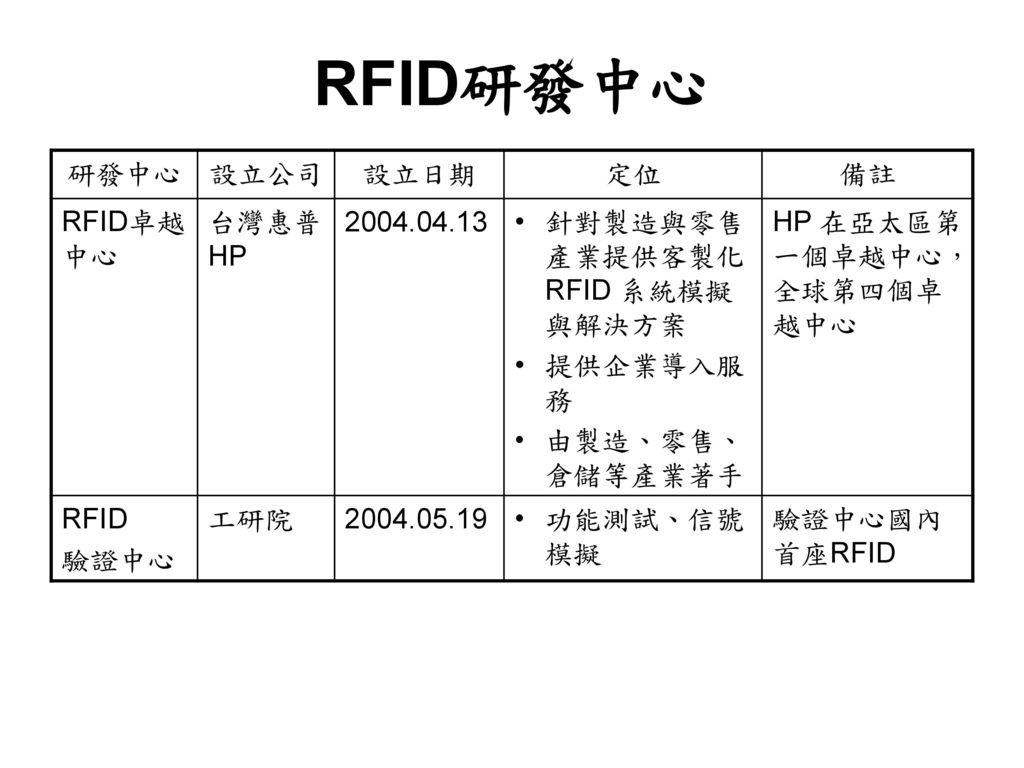 RFID研發中心 研發中心 設立公司 設立日期 定位 備註 RFID卓越中心 台灣惠普HP 2004.04.13