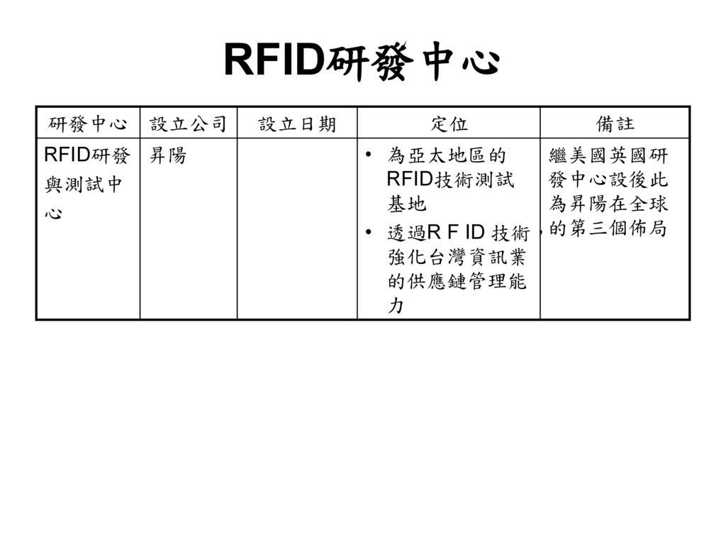 RFID研發中心 研發中心 設立公司 設立日期 定位 備註 RFID研發 與測試中 心 昇陽 為亞太地區的RFID技術測試基地