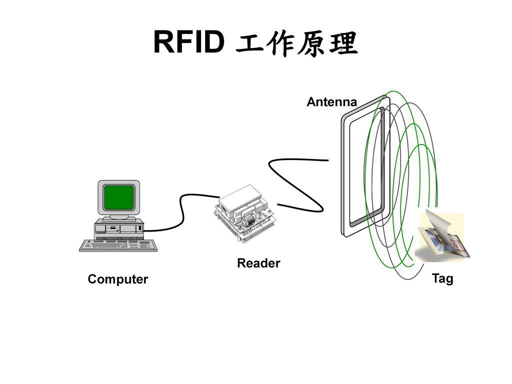 RFID 工作原理 Antenna Tag Reader Computer