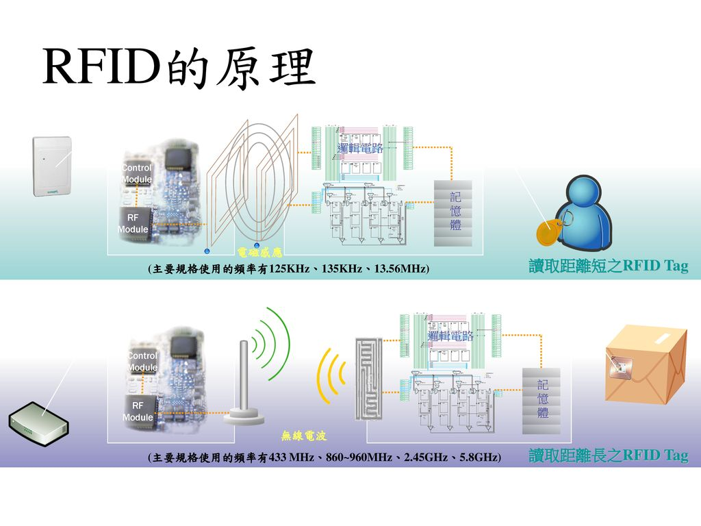 RFID的原理 讀取距離短之RFID Tag 讀取距離長之RFID Tag 邏輯電路 記憶體 電磁感應