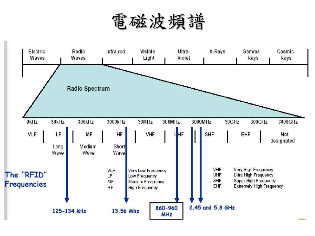 電磁波頻譜