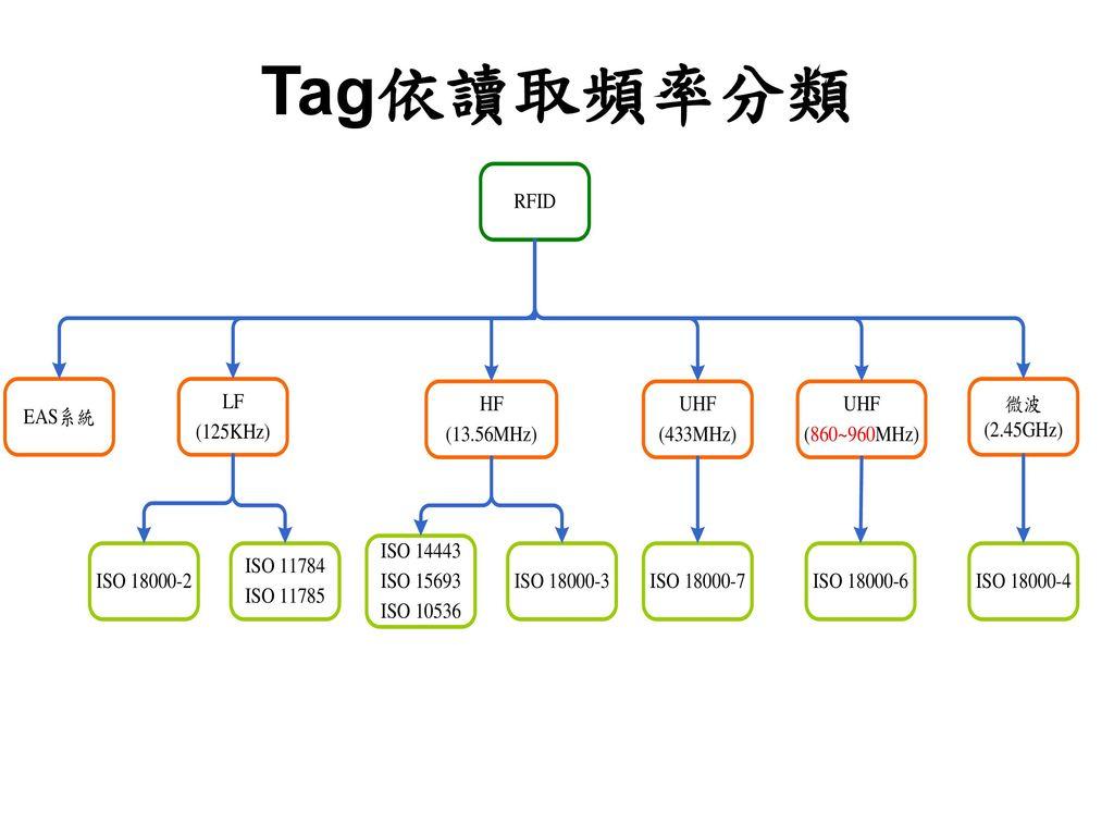 Tag依讀取頻率分類