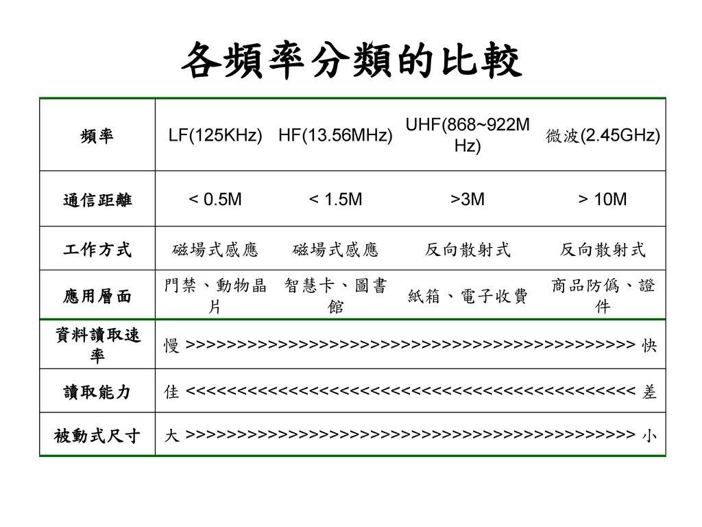 各頻率分類的比較 頻率 LF(125KHz) HF(13.56MHz) UHF(868~922MHz) 微波(2.45GHz) 通信距離