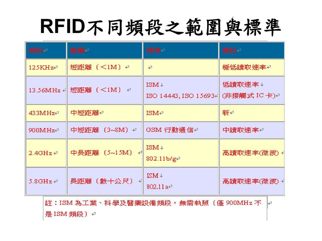 RFID不同頻段之範圍與標準