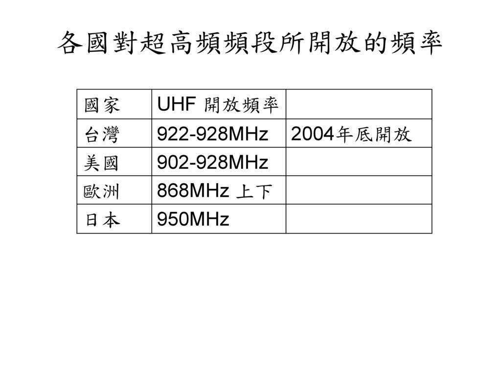各國對超高頻頻段所開放的頻率 國家 UHF 開放頻率 台灣 922-928MHz 2004年厎開放 美國 902-928MHz 歐洲