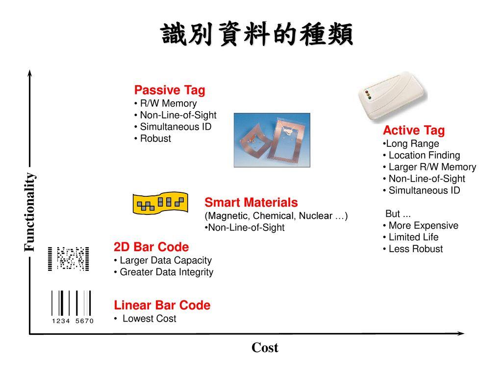 識別資料的種類 Functionality Cost Passive Tag Active Tag Smart Materials