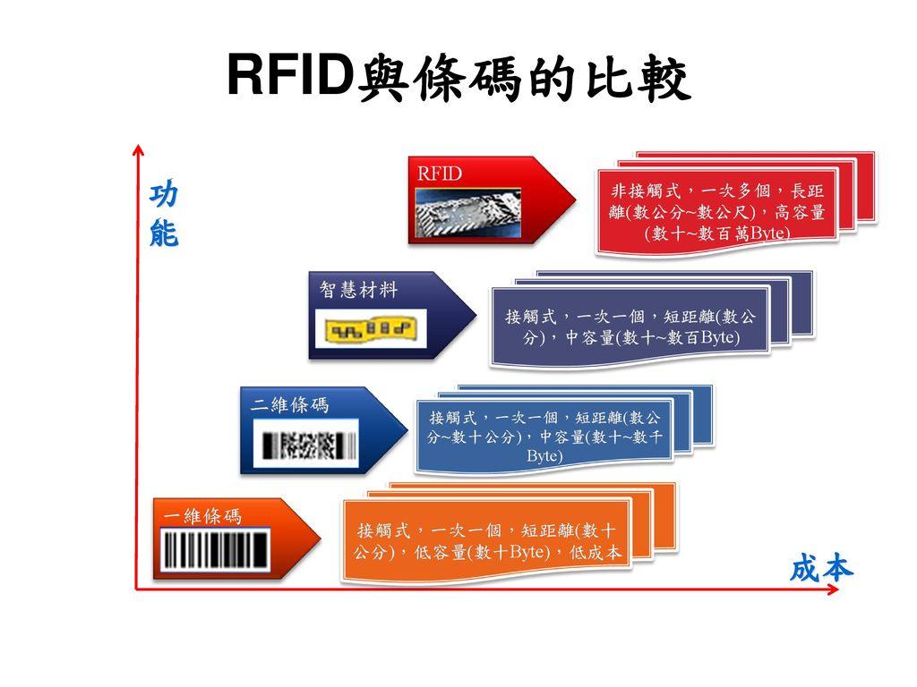 RFID與條碼的比較 成本 功 能
