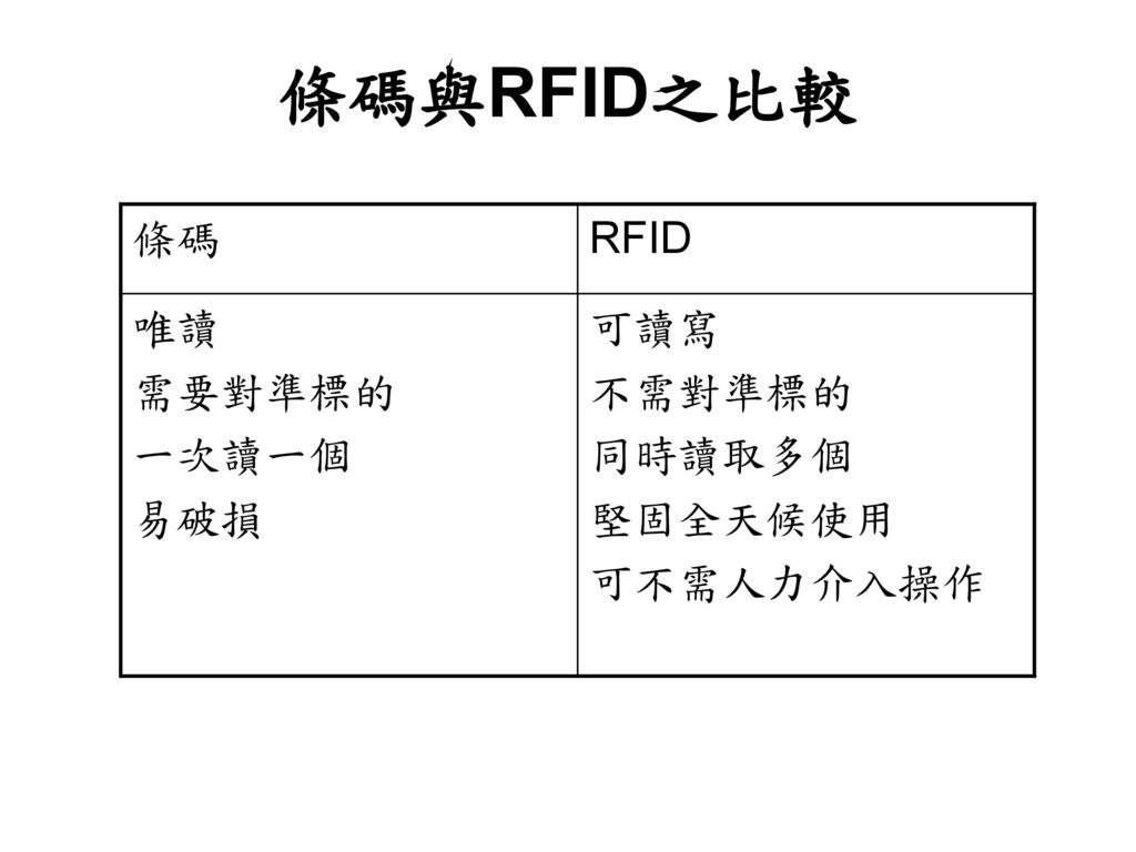 條碼與RFID之比較 條碼 RFID 唯讀 需要對準標的 一次讀一個 易破損 可讀寫 不需對準標的 同時讀取多個 堅固全天候使用