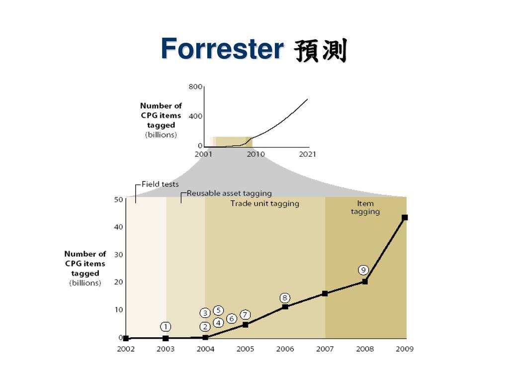 Forrester 預測