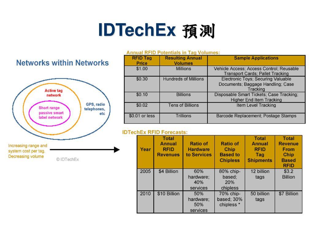 IDTechEx 預測