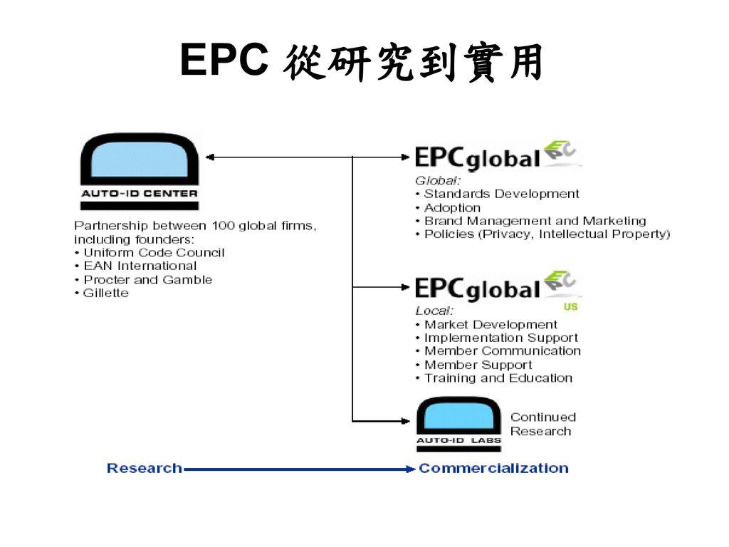 EPC 從研究到實用