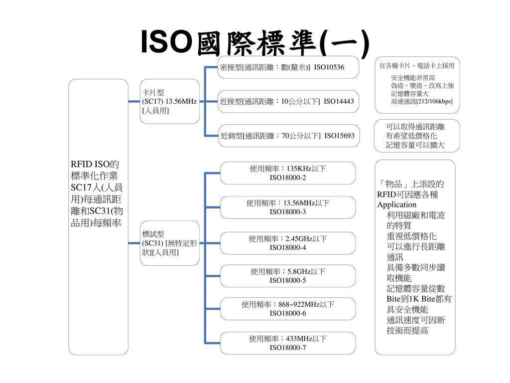 ISO國際標準(一)