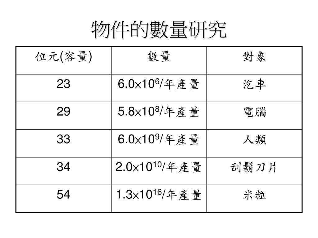 物件的數量研究 位元(容量) 數量 對象 23 6.0×106/年產量 汔車 29 5.8×108/年產量 電腦 33