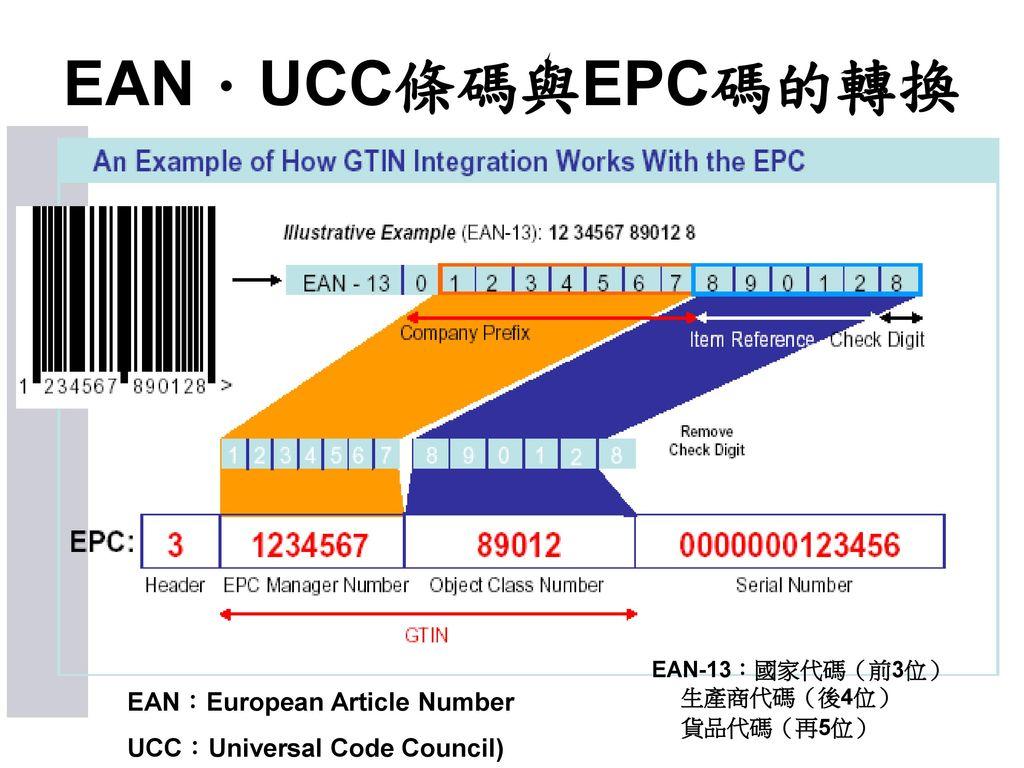 EAN.UCC條碼與EPC碼的轉換 EAN:European Article Number