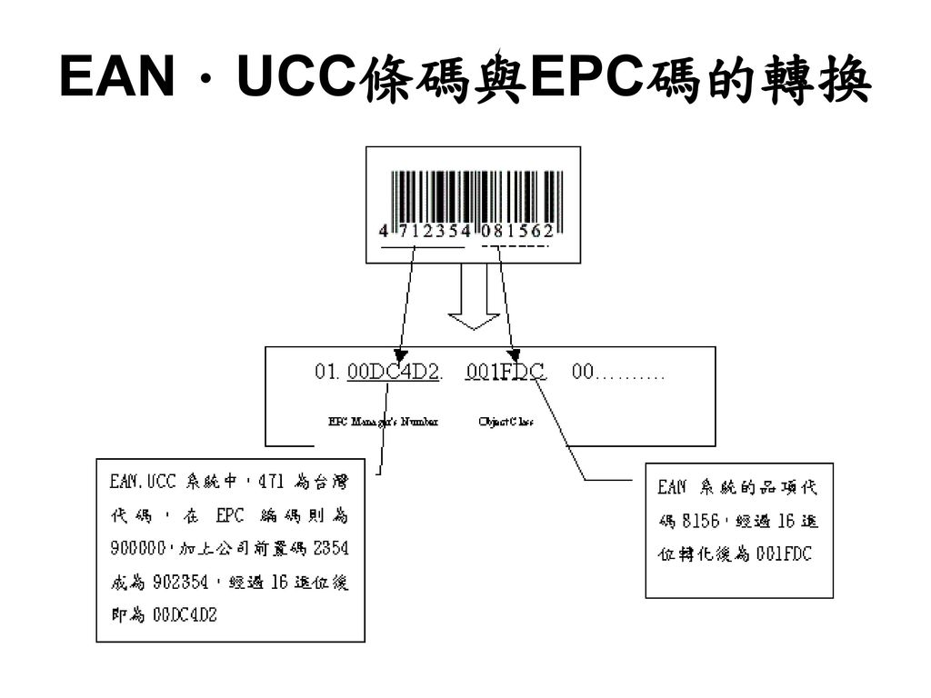 EAN.UCC條碼與EPC碼的轉換