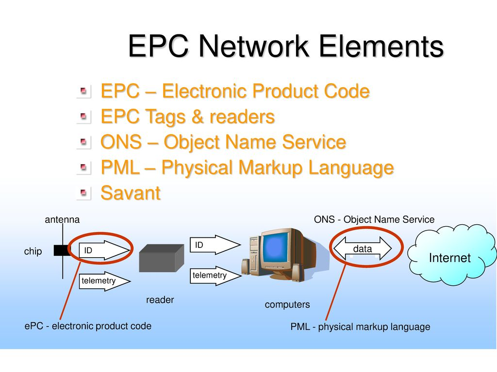 EPC Network Elements EPC – Electronic Product Code EPC Tags & readers