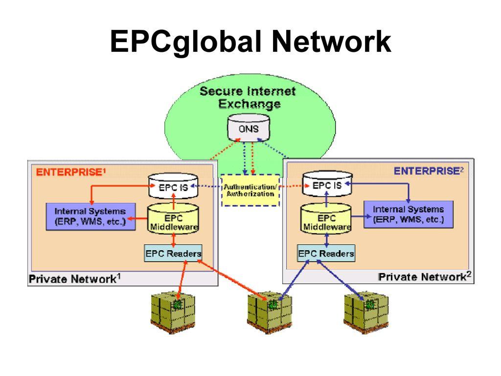 EPCglobal Network