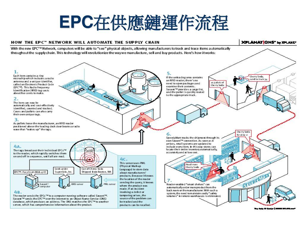 EPC在供應鏈運作流程