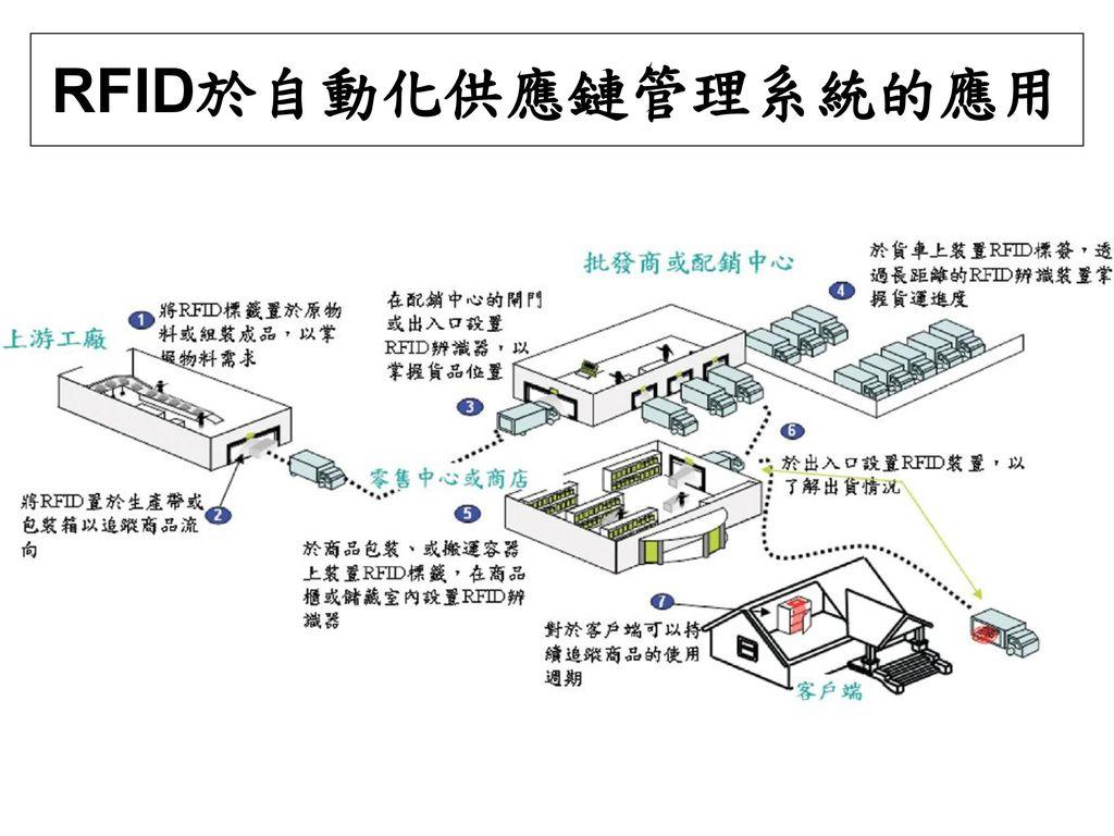 RFID於自動化供應鏈管理系統的應用