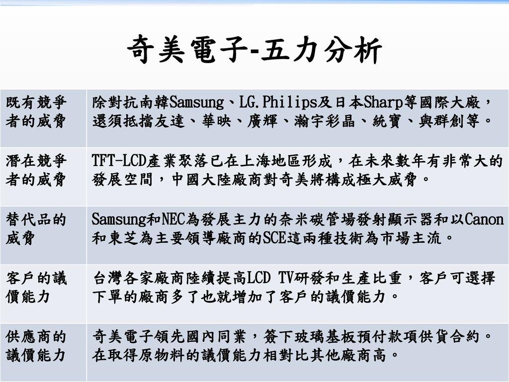 奇美電子-五力分析 既有競爭者的威脅. 除對抗南韓Samsung、LG.Philips及日本Sharp等國際大廠,還須抵擋友達、華映、廣輝、瀚宇彩晶、統寶、與群創等。 潛在競爭者的威脅. TFT-LCD產業聚落已在上海地區形成,在未來數年有非常大的發展空間,中國大陸廠商對奇美將構成極大威脅。