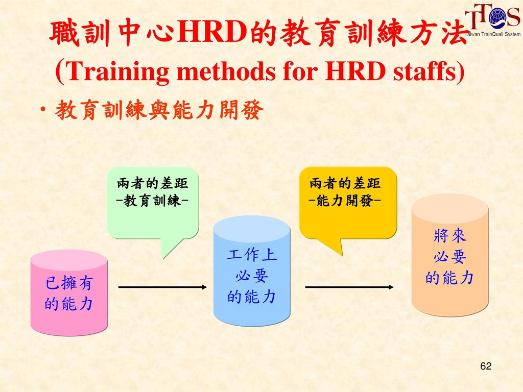 職訓中心HRD的教育訓練方法 (Training methods for HRD staffs)