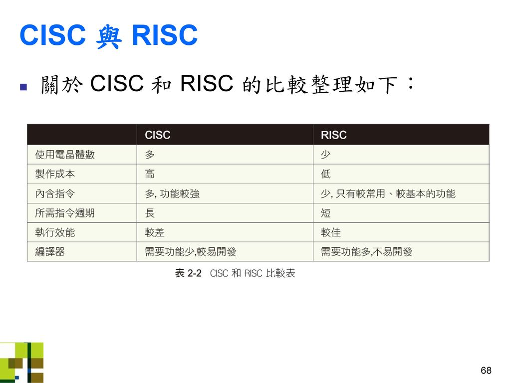 CISC 與 RISC 關於 CISC 和 RISC 的比較整理如下: