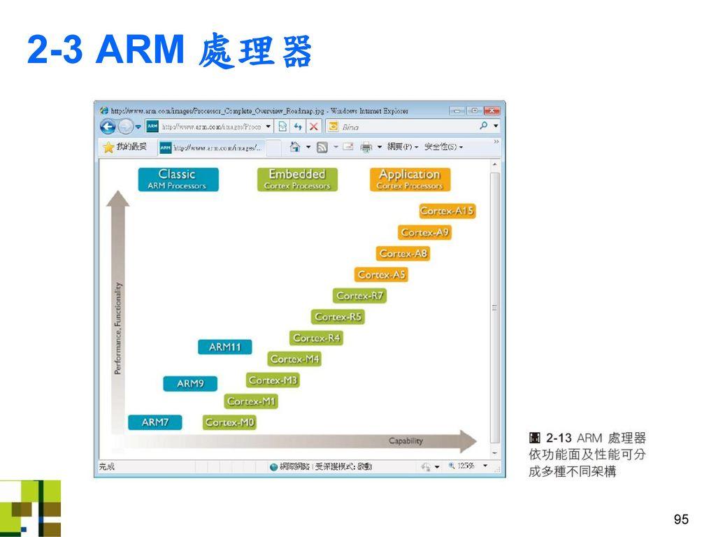 2-3 ARM 處理器