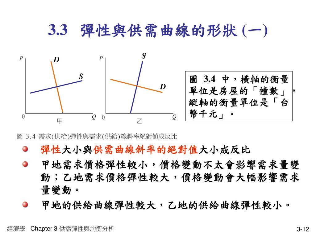 3.3 彈性與供需曲線的形狀 (一) 彈性大小與供需曲線斜率的絕對值大小成反比