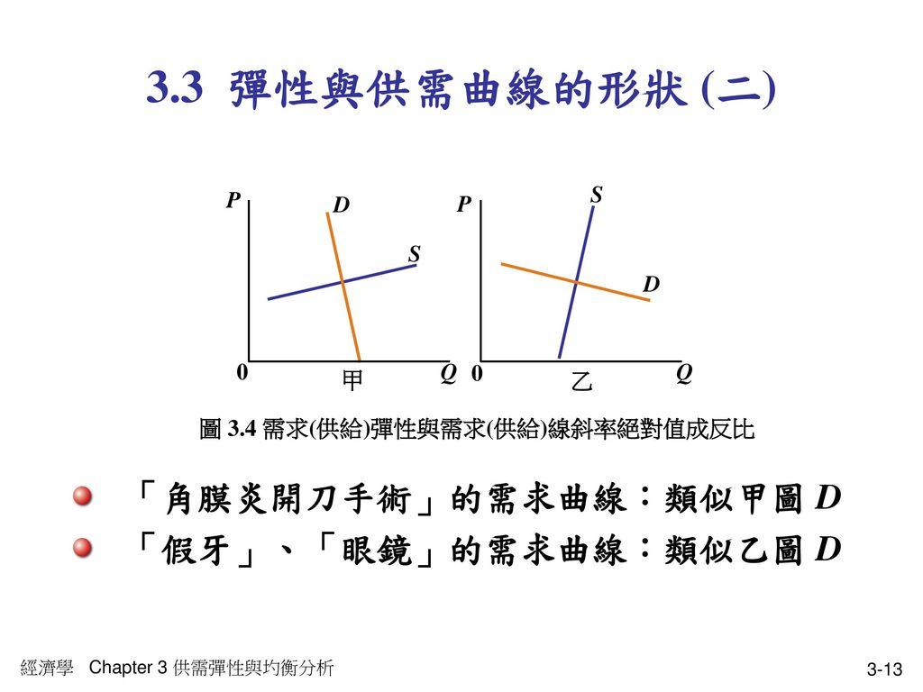 圖 3.4 需求(供給)彈性與需求(供給)線斜率絕對值成反比