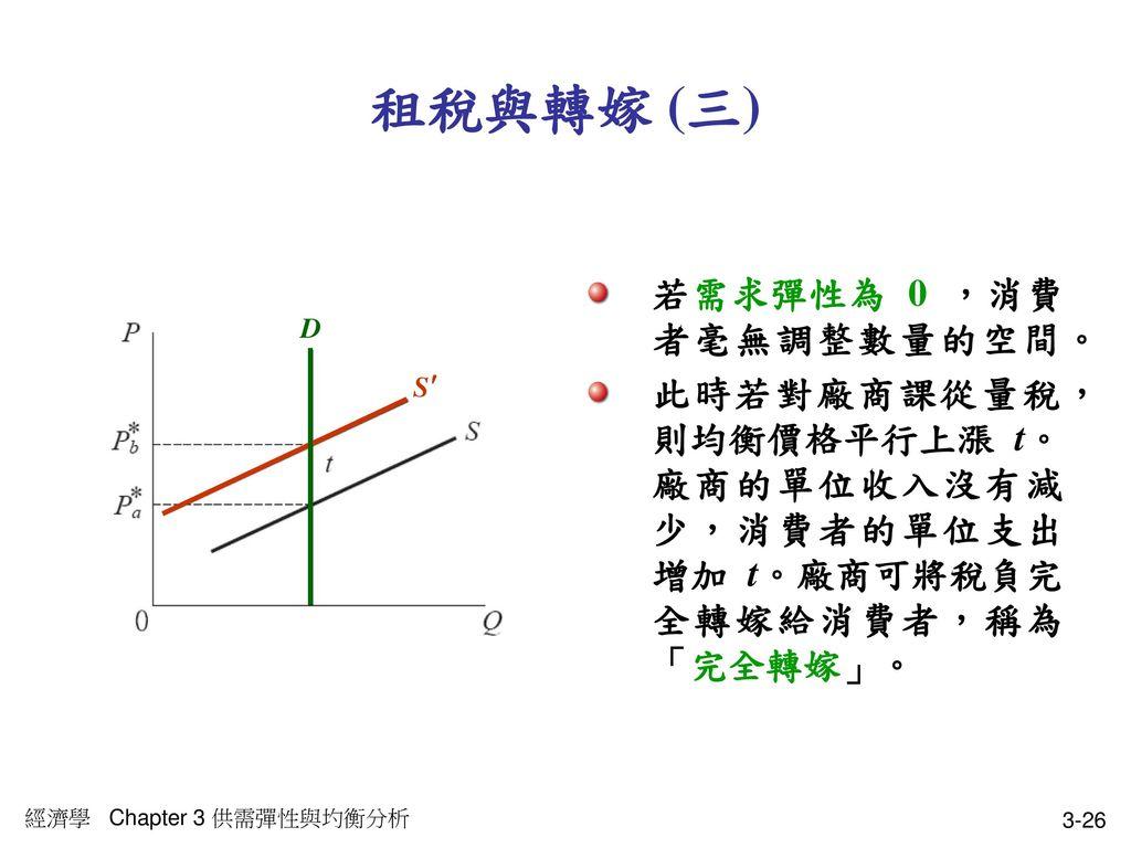 租稅與轉嫁 (三) 若需求彈性為 0 ,消費者毫無調整數量的空間。