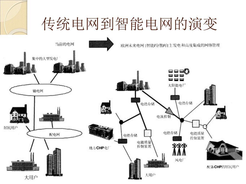 传统电网到智能电网的演变