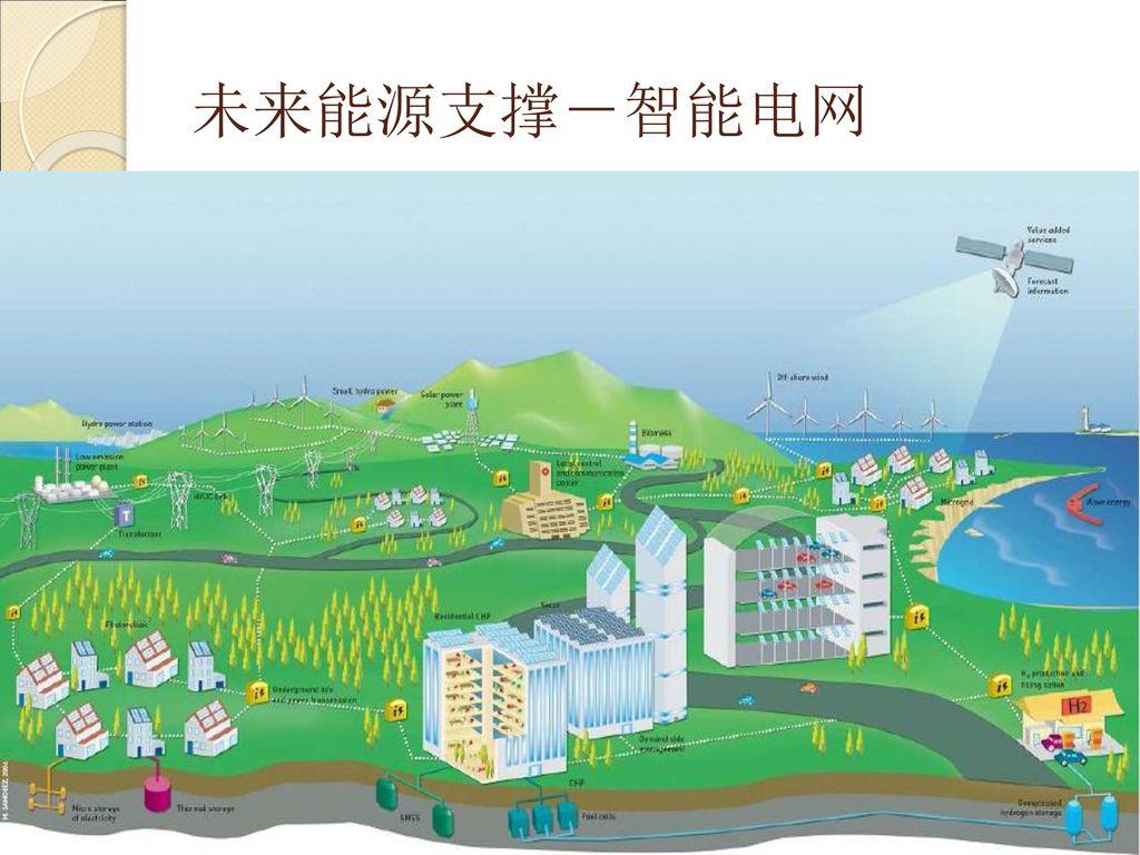 未来能源支撑-智能电网
