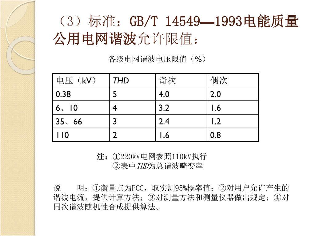 (3)标准:GB/T 14549—1993电能质量 公用电网谐波允许限值: