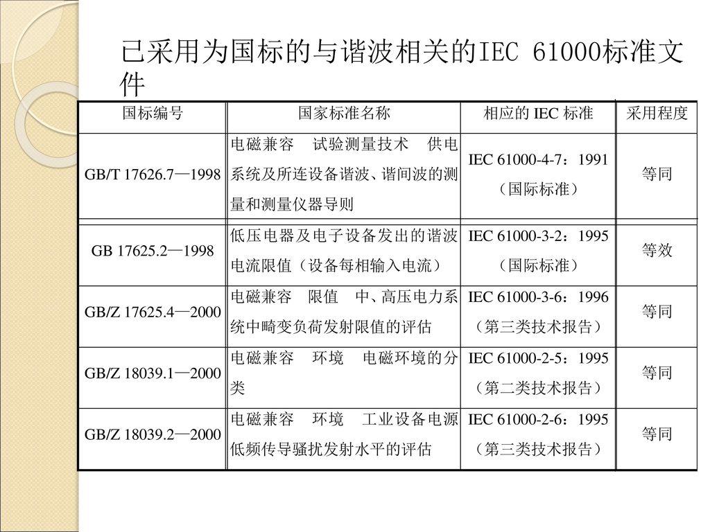 已采用为国标的与谐波相关的IEC 61000标准文件